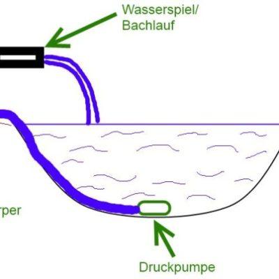 Teichfilter Variante Druckfilter