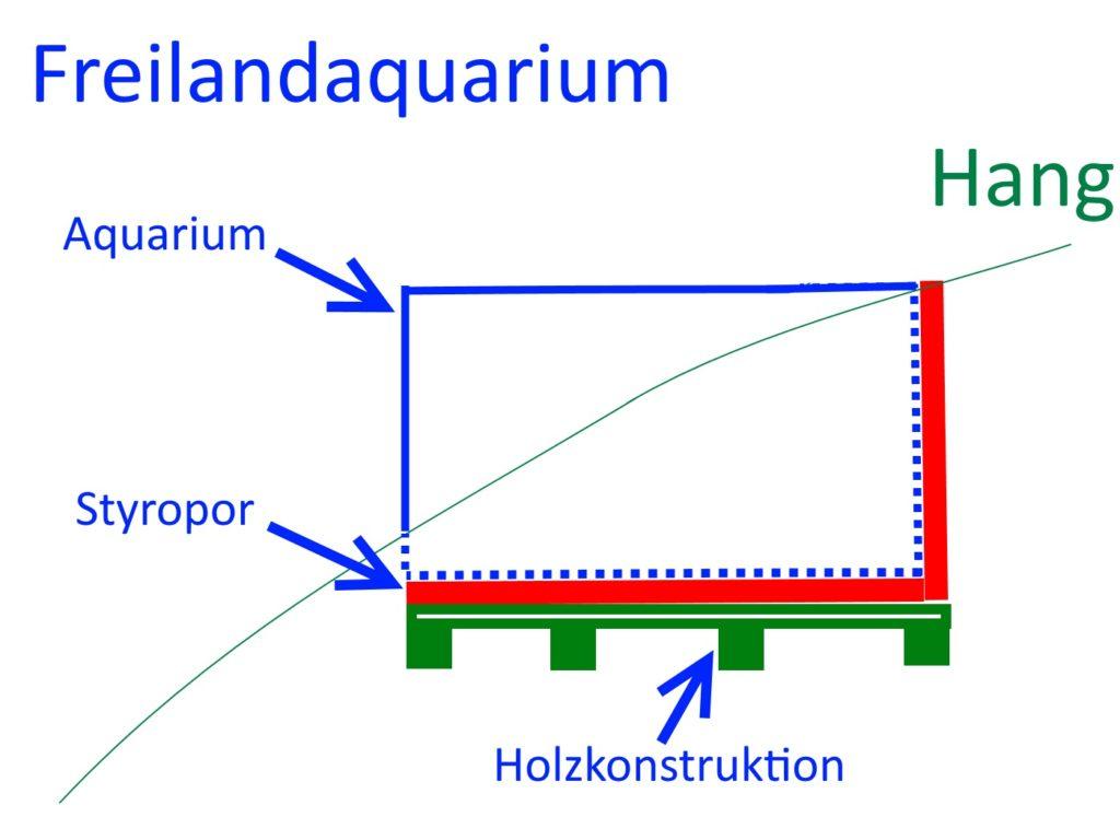 Das Freilandaquarium
