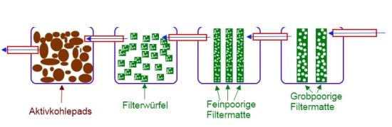 Schemazeichnung Modulfilter