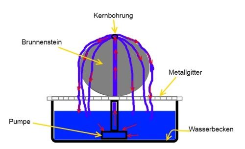 Schemazeichnung - Brunnen selber bauen