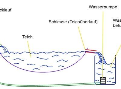 Schemazeichnung Wasserstandsregulierung